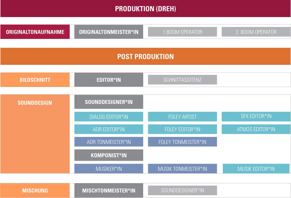 Diagramm der Filmton Entstehung